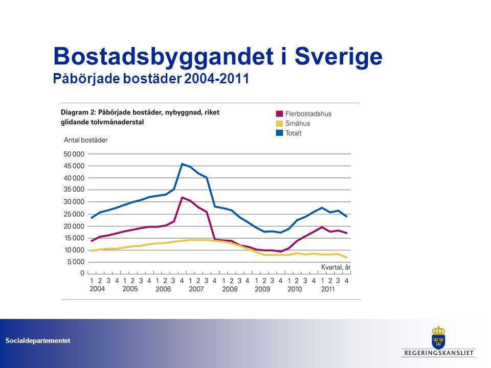 Socialdepartementet Bostadsbyggandet 1950–2010 Fördelat på hustyp, Källa: SCB