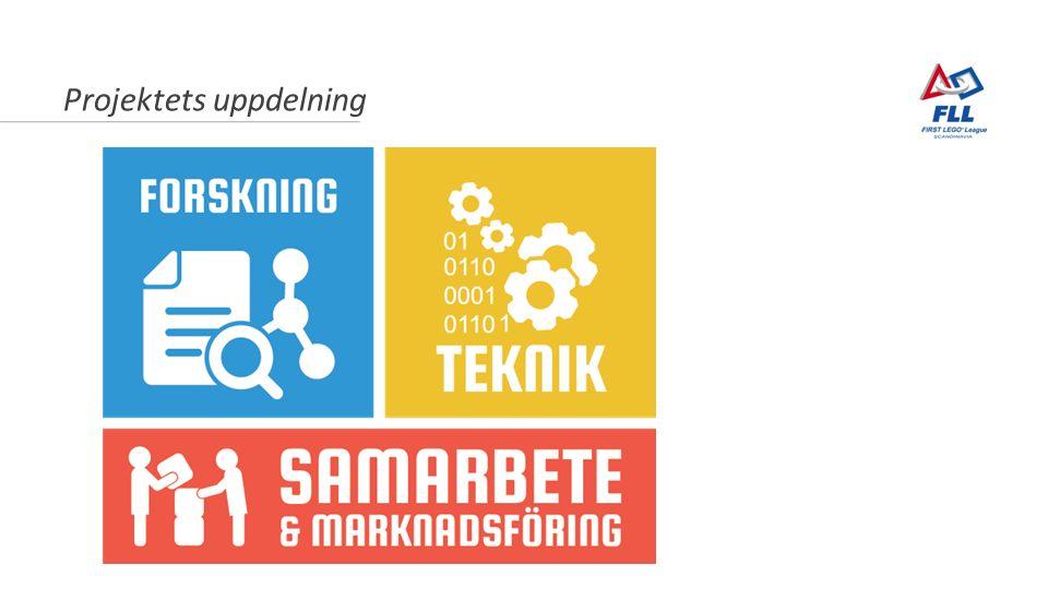 Projektets uppdelning Marknadsföring och samarbete Teknik