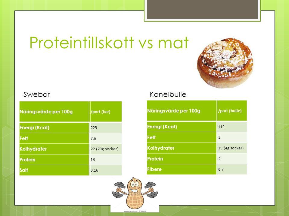 Proteintillskott vs mat Näringsvärde per 100g /port (bar) Energi (Kcal) 225 Fett 7,6 Kolhydrater 22 (20g socker) Protein 16 Salt 0,16 Swebar Näringsvä