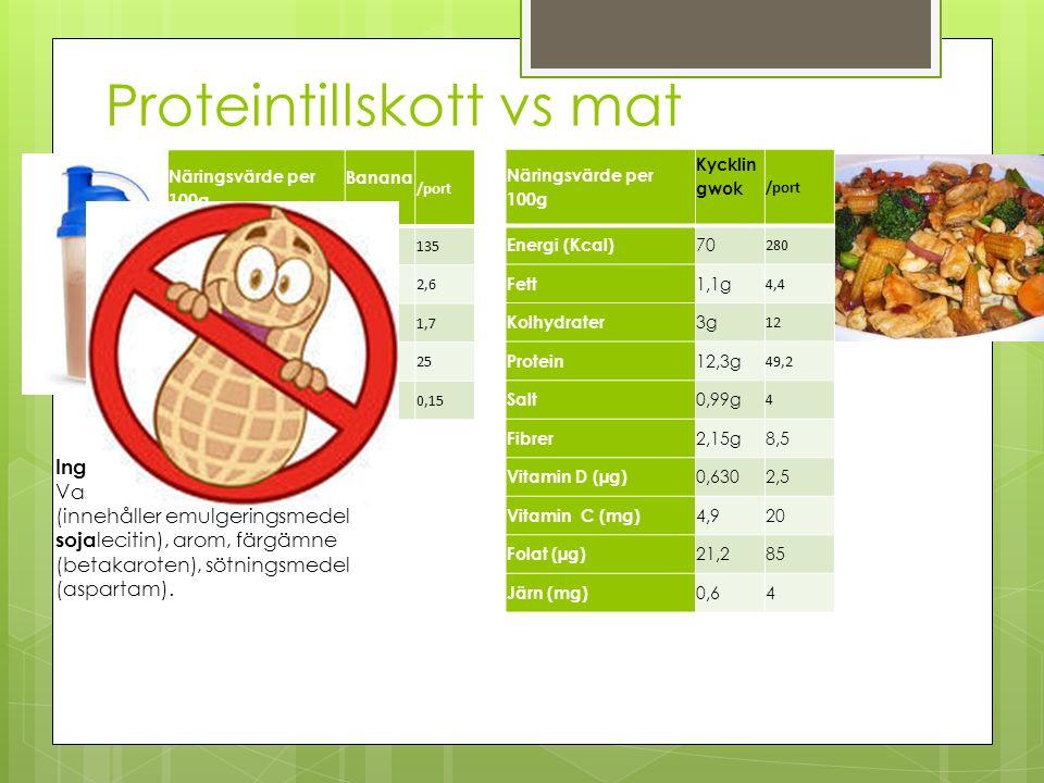 Proteintillskott vs mat Näringsvärde per 100g Banana /port Energi (Kcal) 399 135 Fett 8g 2,6 Kolhydrater 5g 1,7 Protein 76g 25 Salt 0,4g 0,15 Ingredie