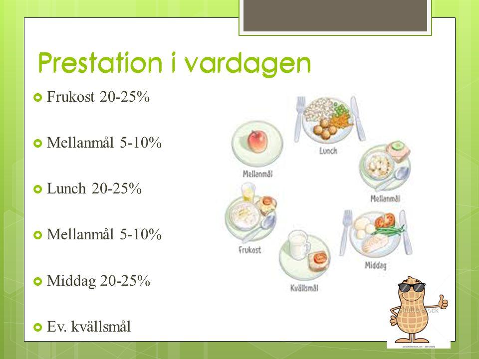 Prestation i vardagen  Frukost 20-25%  Mellanmål 5-10%  Lunch 20-25%  Mellanmål 5-10%  Middag 20-25%  Ev. kvällsmål Prestation i vardagen