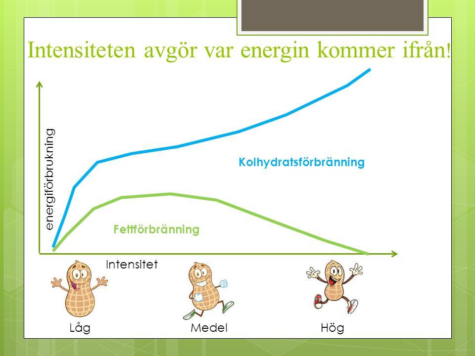 Intensiteten avgör var energin kommer ifrån ! Intensitet energiförbrukning LågMedelHög Kolhydratsförbränning Fettförbränning