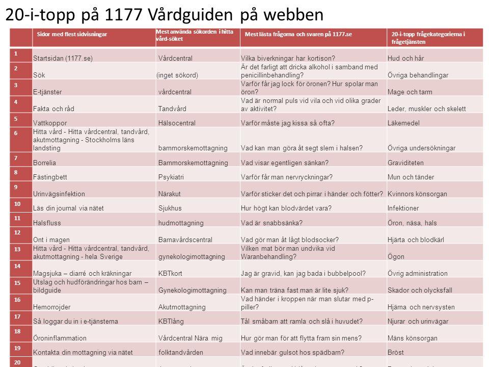 20-i-topp på 1177 Vårdguiden på webben Sidor med flest sidvisningar Mest använda sökorden i hitta vård-söket Mest lästa frågorna och svaren på 1177.se20-i-topp frågekategorierna i frågetjänsten 1 Startsidan (1177.se) VårdcentralVilka biverkningar har kortison?Hud och hår 2 Sök(inget sökord) Är det farligt att dricka alkohol i samband med penicillinbehandling?Övriga behandlingar 3 E-tjänster vårdcentral Varför får jag lock för öronen.