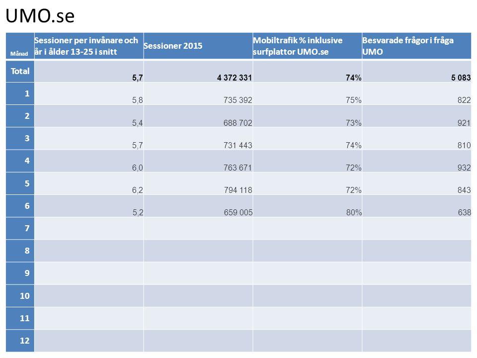 UMO.se Månad Sessioner per invånare och år i ålder 13-25 i snitt Sessioner 2015 Mobiltrafik % inklusive surfplattor UMO.se Besvarade frågor i fråga UMO Total 5,74 372 33174%5 083 1 5,8735 39275%822 2 5,4688 70273%921 3 5,7731 44374%810 4 6,0763 67172%932 5 6,2794 11872%843 6 5,2659 00580%638 7 8 9 10 11 12
