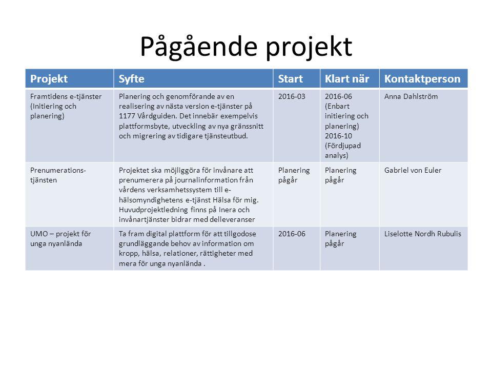 Pågående projekt ProjektSyfteStartKlart närKontaktperson Framtidens e-tjänster (Initiering och planering) Planering och genomförande av en realisering av nästa version e-tjänster på 1177 Vårdguiden.