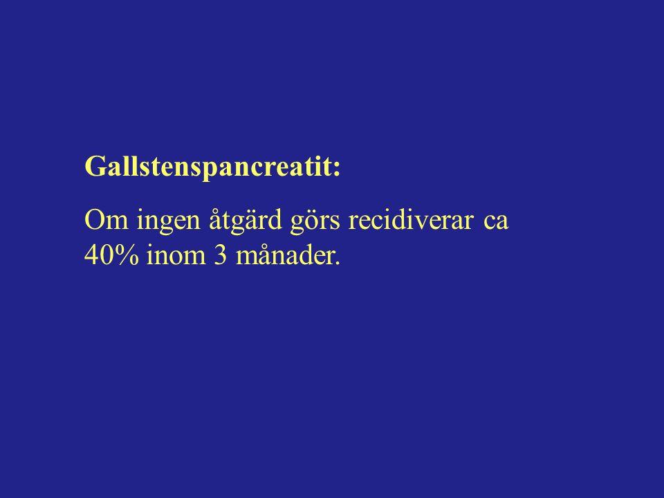 Gallstenspancreatit: Om ingen åtgärd görs recidiverar ca 40% inom 3 månader.