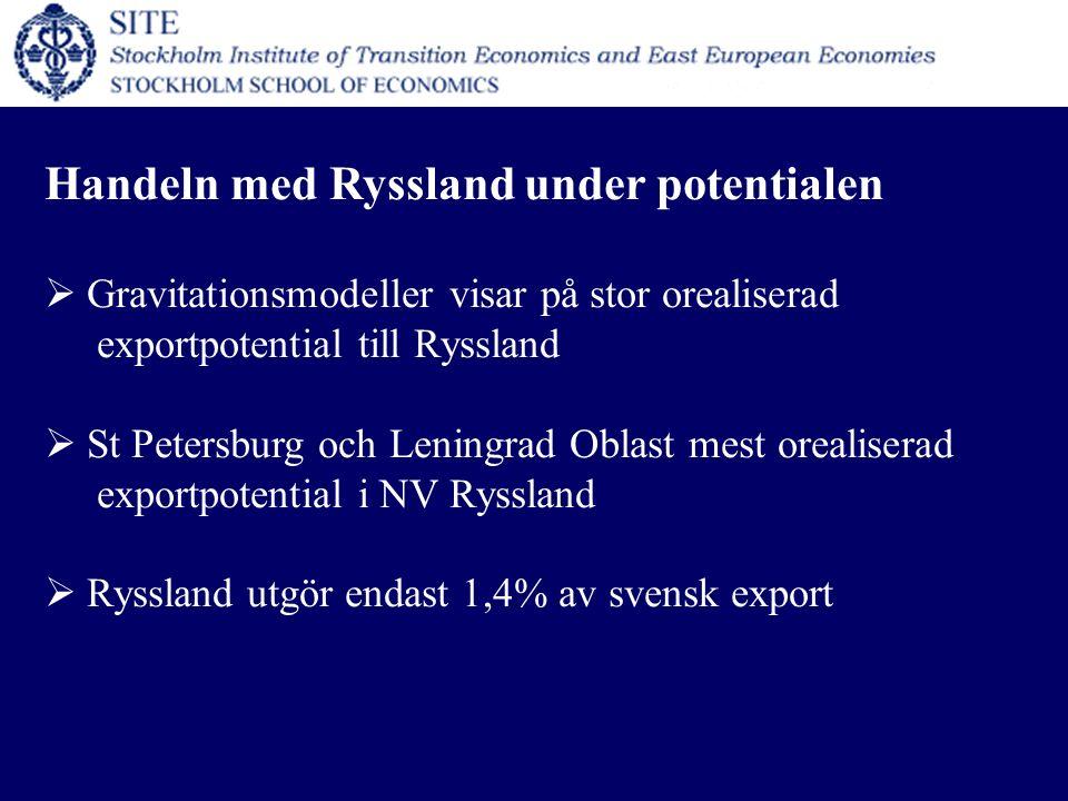 Handeln med Ryssland under potentialen  Gravitationsmodeller visar på stor orealiserad exportpotential till Ryssland  St Petersburg och Leningrad Oblast mest orealiserad exportpotential i NV Ryssland  Ryssland utgör endast 1,4% av svensk export
