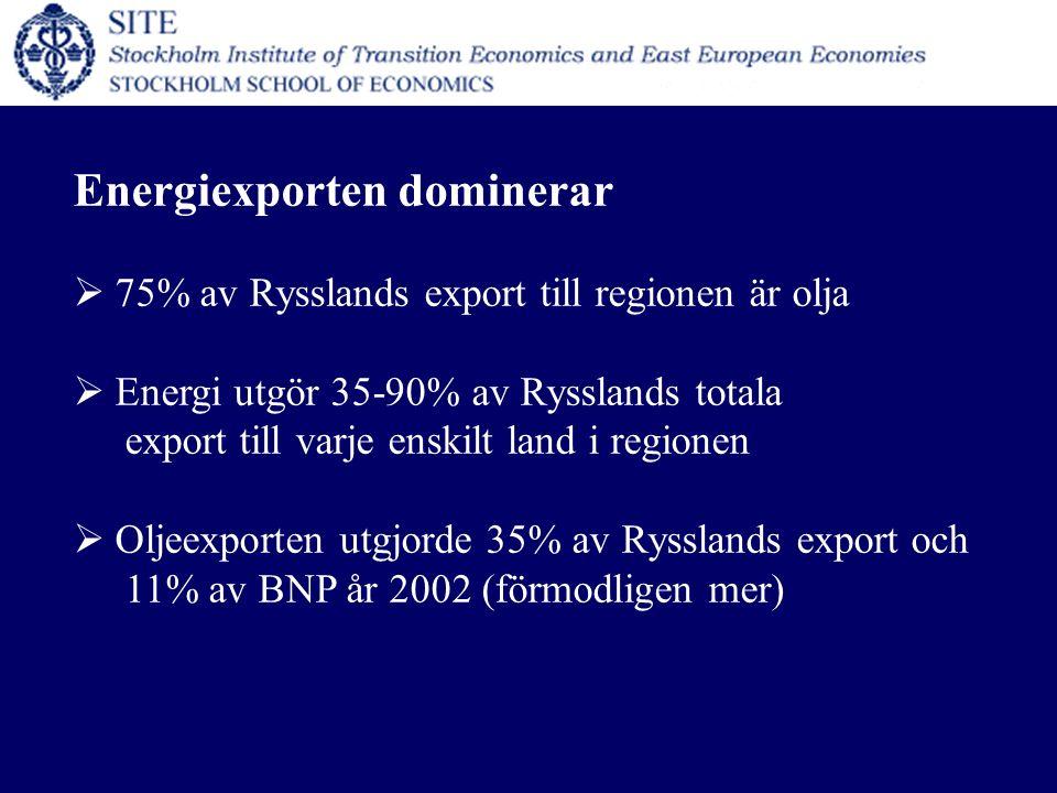 Energiexporten dominerar  75% av Rysslands export till regionen är olja  Energi utgör 35-90% av Rysslands totala export till varje enskilt land i regionen  Oljeexporten utgjorde 35% av Rysslands export och 11% av BNP år 2002 (förmodligen mer)