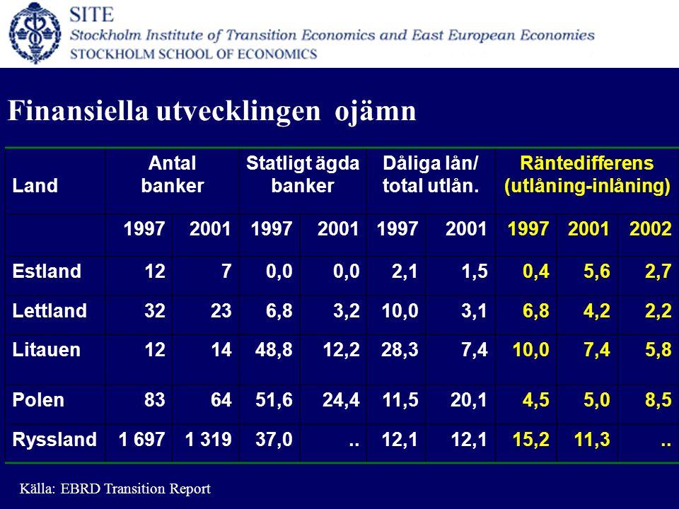Finansiella utvecklingen ojämn Land Antal banker Statligt ägda banker Dåliga lån/ total utlån.