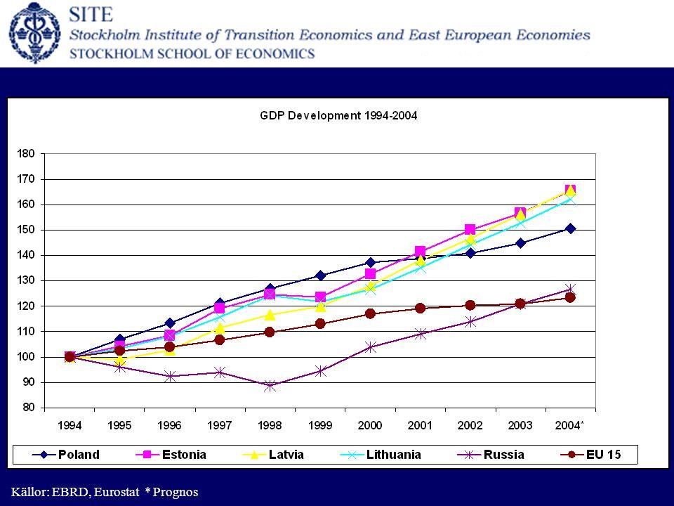 Källor: EBRD, Eurostat * Prognos