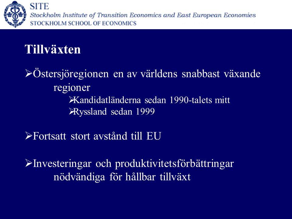 Tillväxten  Östersjöregionen en av världens snabbast växande regioner  Kandidatländerna sedan 1990-talets mitt  Ryssland sedan 1999  Fortsatt stort avstånd till EU  Investeringar och produktivitetsförbättringar nödvändiga för hållbar tillväxt
