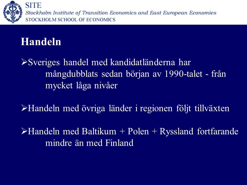 Handeln  Sveriges handel med kandidatländerna har mångdubblats sedan början av 1990-talet - från mycket låga nivåer  Handeln med övriga länder i regionen följt tillväxten  Handeln med Baltikum + Polen + Ryssland fortfarande mindre än med Finland