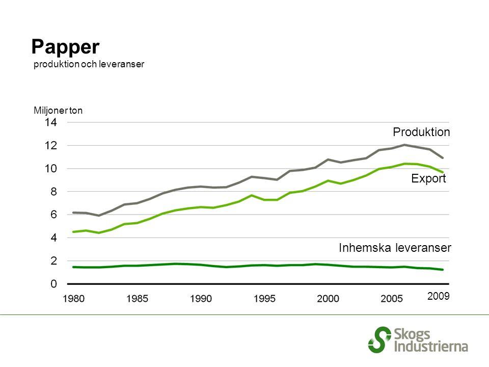 Miljoner ton Produktion Export Inhemska leveranser Papper produktion och leveranser 2009