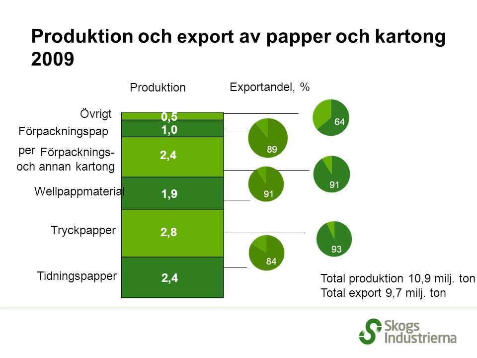 Produktion och export av papper och kartong 2009 Exportandel, % 0,5 1,0 1,9 2,8 2,4 Total produktion 10,9 milj.