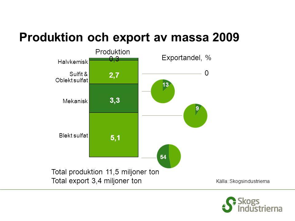 Produktion och export av massa 2009 Total produktion 11,5 miljoner ton Total export 3,4 miljoner ton Källa: Skogsindustrierna Exportandel, % 2,7 3,3 5,1 Halvkemisk Sulfit & Oblekt sulfat Mekanisk Blekt sulfat Produktion 0,3 0