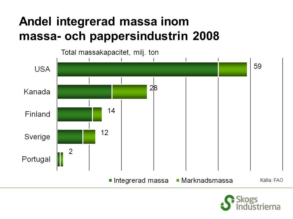Andel integrerad massa inom massa- och pappersindustrin 2008 Källa: FAO Total massakapacitet, milj.