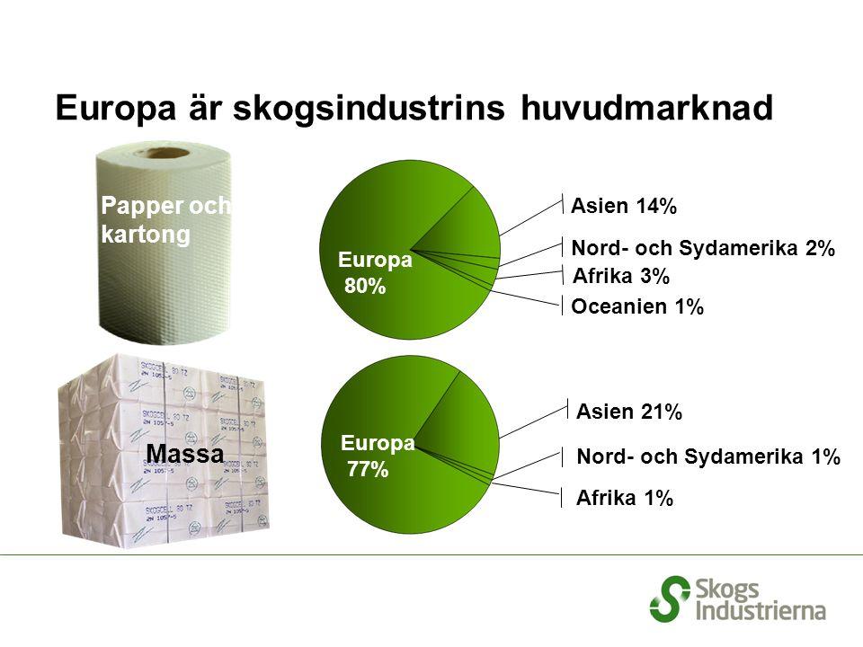 Papper och kartong Massa Källa: Skogsindustrierna Asien 14% Afrika 3% Oceanien 1% Asien 21% Nord- och Sydamerika 1% Afrika 1% Europa är skogsindustrins huvudmarknad Nord- och Sydamerika 2% Europa 80% Europa 77%