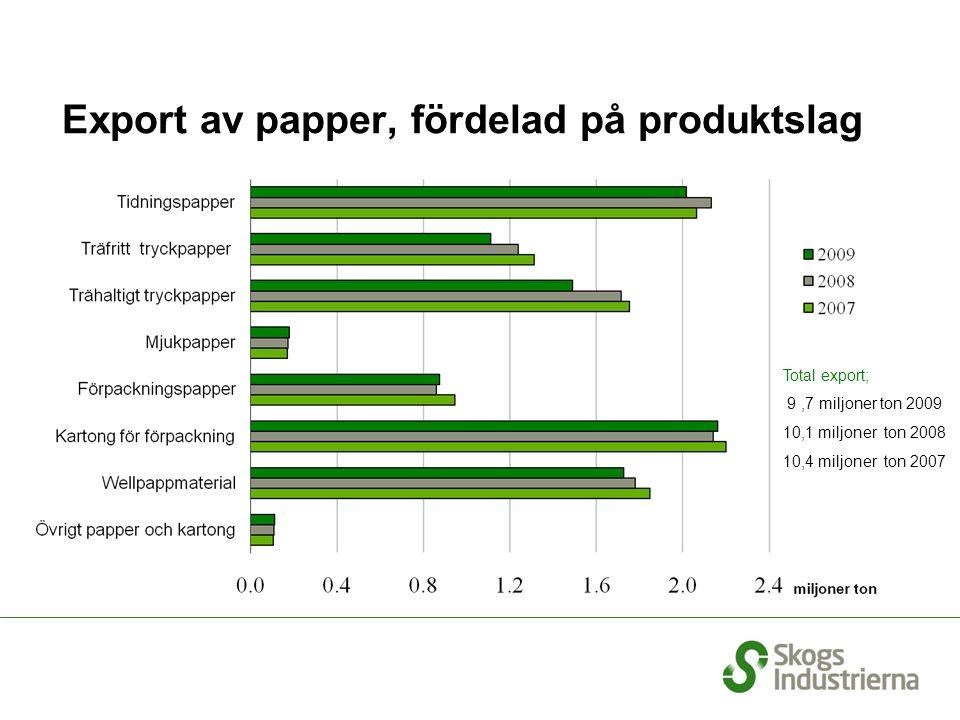 Export av papper, fördelad på produktslag Total export; 9,7 miljoner ton 2009 10,1 miljoner ton 2008 10,4 miljoner ton 2007