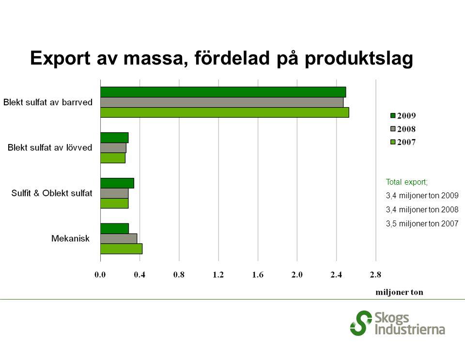 Export av massa, fördelad på produktslag Total export; 3,4 miljoner ton 2009 3,4 miljoner ton 2008 3,5 miljoner ton 2007