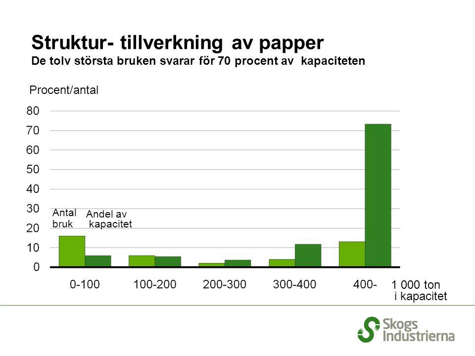 Procent/antal Struktur- tillverkning av papper De tolv största bruken svarar för 70 procent av kapaciteten Andel av kapacitet 1 000 ton i kapacitet Antal bruk