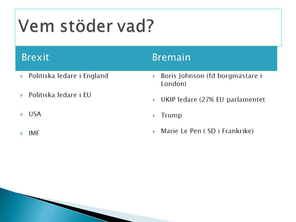 Brexit Bremain  Politiska ledare i England  Politiska ledare i EU  USA  IMF  Boris Johnson (fd borgmästare i London)  UKIP ledare (27% EU parlam