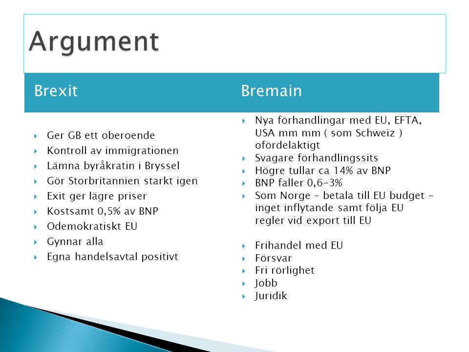 Brexit Bremain  Nya förhandlingar med EU, EFTA, USA mm mm ( som Schweiz ) ofördelaktigt  Svagare förhandlingssits  Högre tullar ca 14% av BNP  BNP