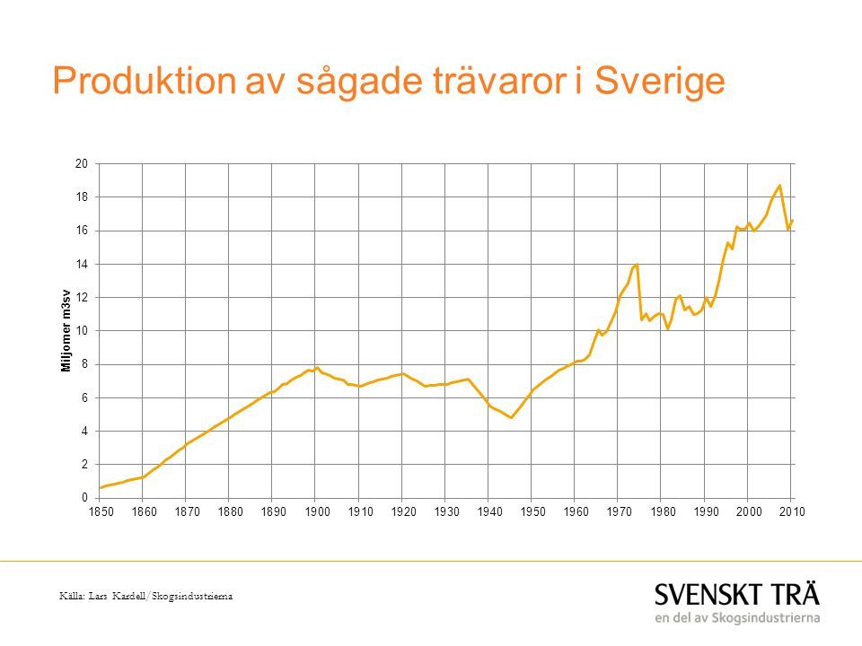 Produktion av sågade trävaror i Sverige Källa: Lars Kardell/Skogsindustrierna