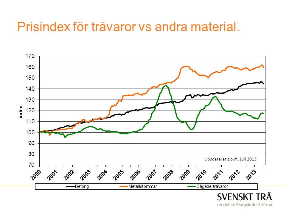 Prisindex för trävaror vs andra material. Uppdaterat t.o.m. juli 2013