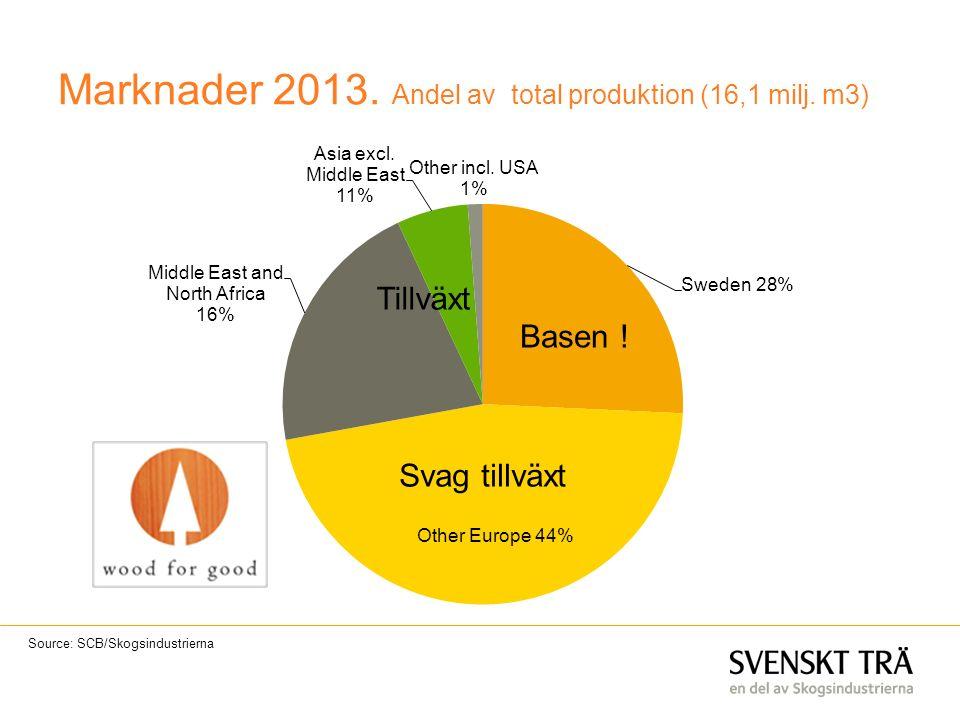 Source: SCB/Skogsindustrierna Marknader 2013. Andel av total produktion (16,1 milj. m3) Basen ! Svag tillväxt Tillväxt