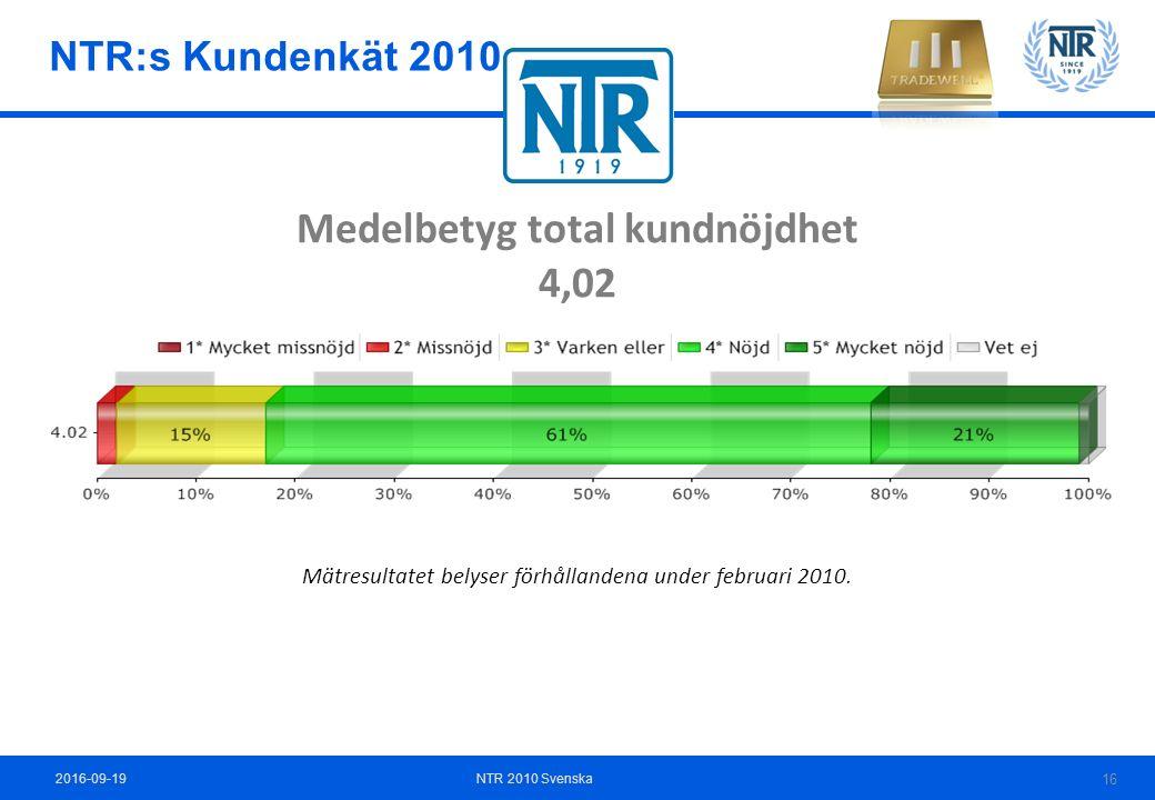 Medelbetyg total kundnöjdhet 4,02 Mätresultatet belyser förhållandena under februari 2010.