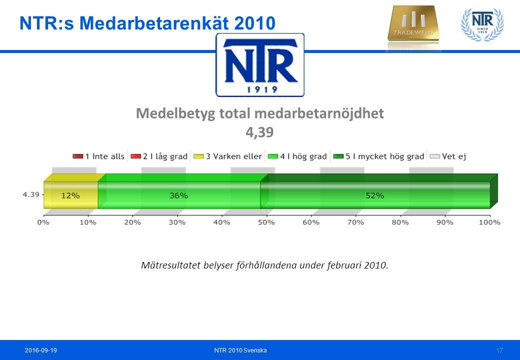 Medelbetyg total medarbetarnöjdhet 4,39 Mätresultatet belyser förhållandena under februari 2010.