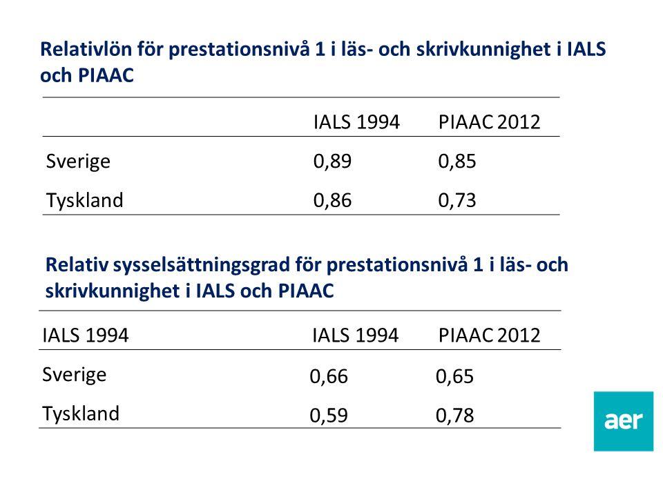 Relativlön för prestationsnivå 1 i läs- och skrivkunnighet i IALS och PIAAC IALS 1994PIAAC 2012 Sverige0,890,85 Tyskland0,860,73 Relativ sysselsättnin