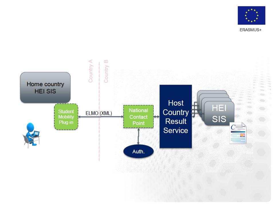 ERASMUS+ Mer information -Hemsida (emrex.eu) -Nyhetsbrev, anmälan via: http://www.lists.umu.se/wws/subrequest/its -emrex http://www.lists.umu.se/wws/subrequest/its -emrex -Presentationer