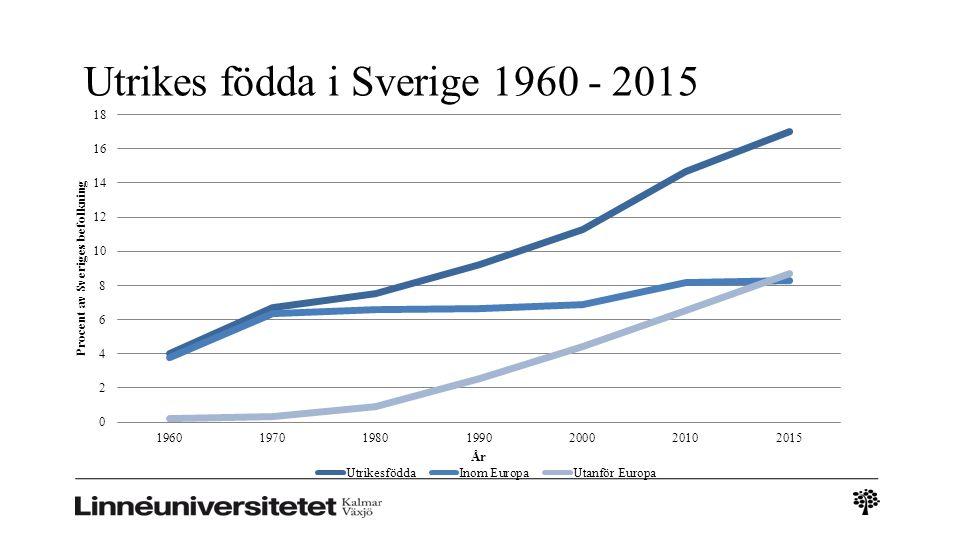 Utrikes födda i Sverige 1960 - 2015