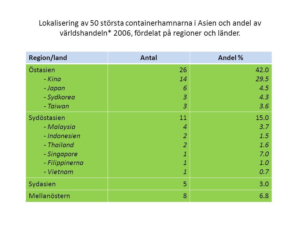 Lokalisering av 50 största containerhamnarna i Asien och andel av världshandeln* 2006, fördelat på regioner och länder. Region/landAntalAndel % Östasi