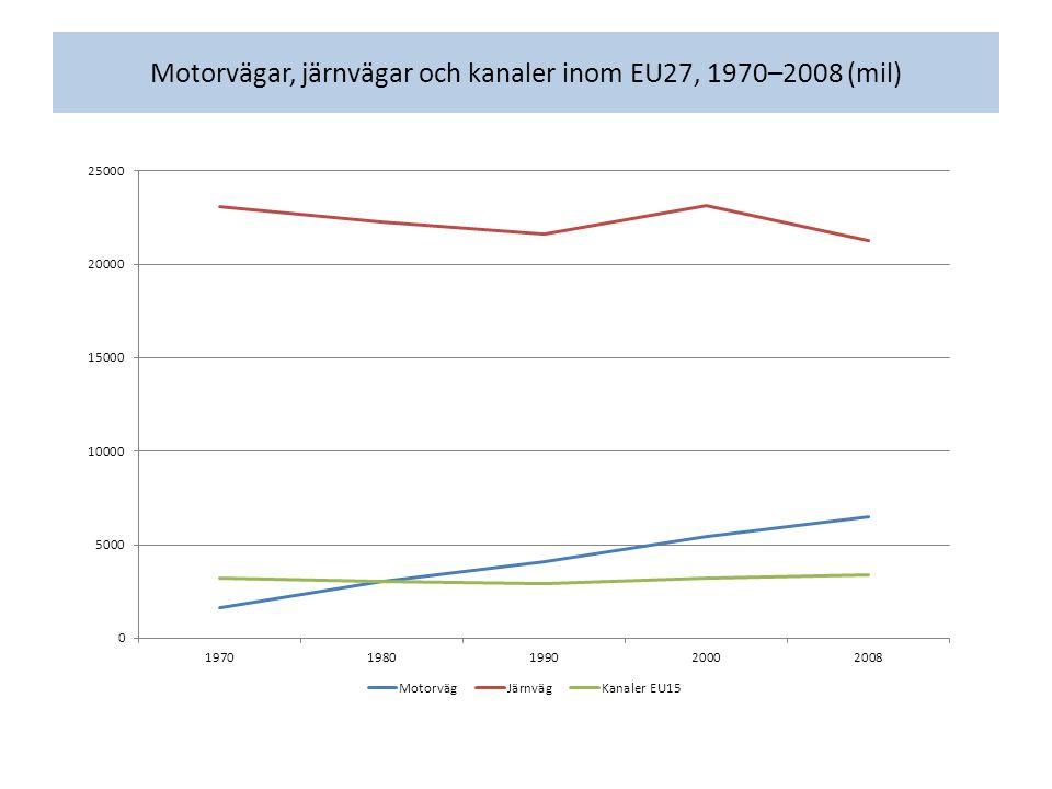 Motorvägar, järnvägar och kanaler inom EU27, 1970–2008 (mil)