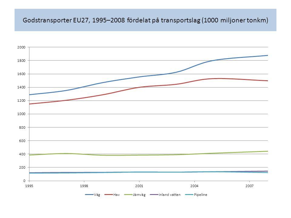Godstransporter EU27, 1995–2008 fördelat på transportslag (1000 miljoner tonkm)
