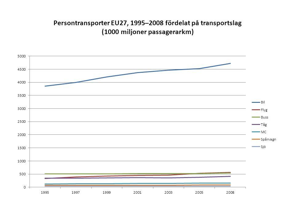 Persontransporter EU27, 1995–2008 fördelat på transportslag (1000 miljoner passagerarkm)