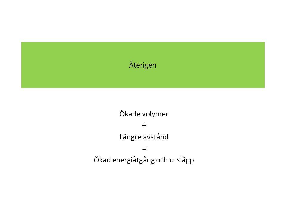 Återigen Ökade volymer + Längre avstånd = Ökad energiåtgång och utsläpp