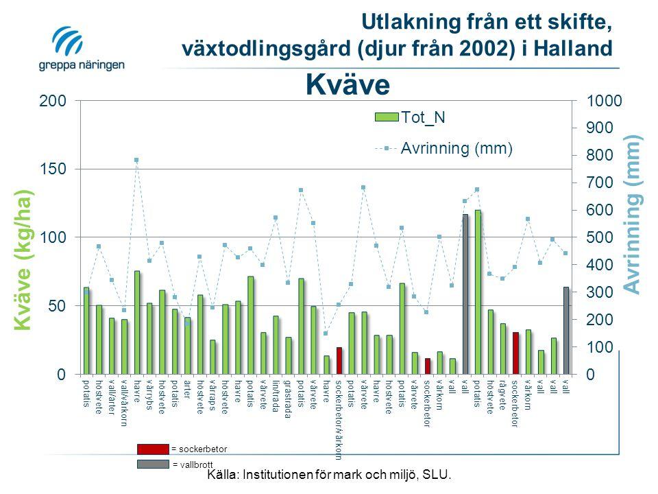 Utlakning från ett skifte, växtodlingsgård (djur från 2002) i Halland = sockerbetor Källa: Institutionen för mark och miljö, SLU.