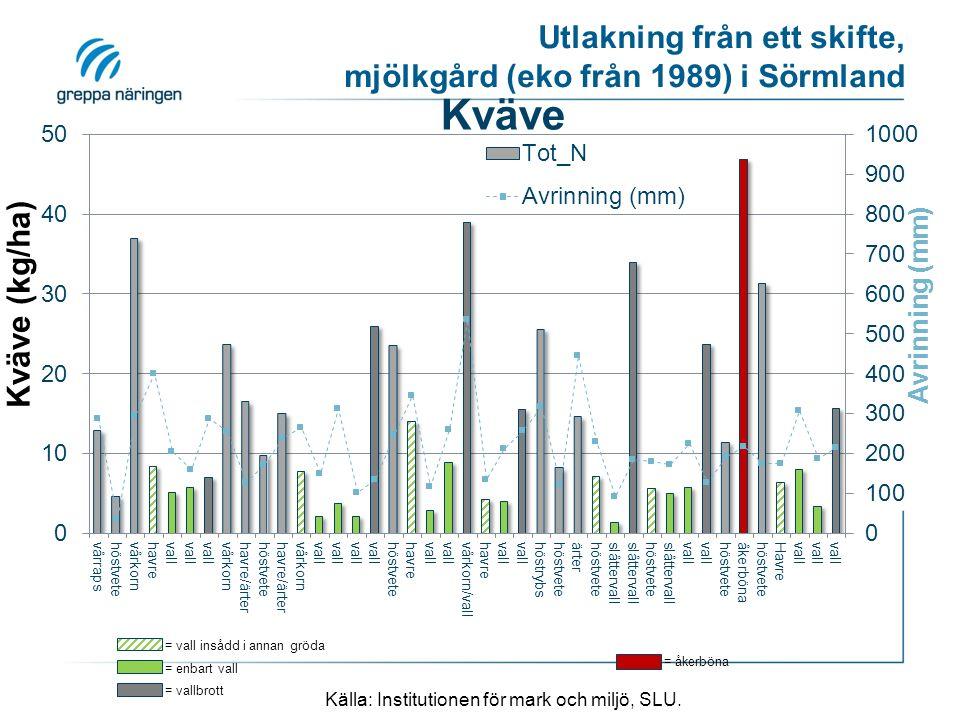 = vall insådd i annan gröda = vallbrott = enbart vall Utlakning från ett skifte, mjölkgård (eko från 1989) i Sörmland Källa: Institutionen för mark och miljö, SLU.