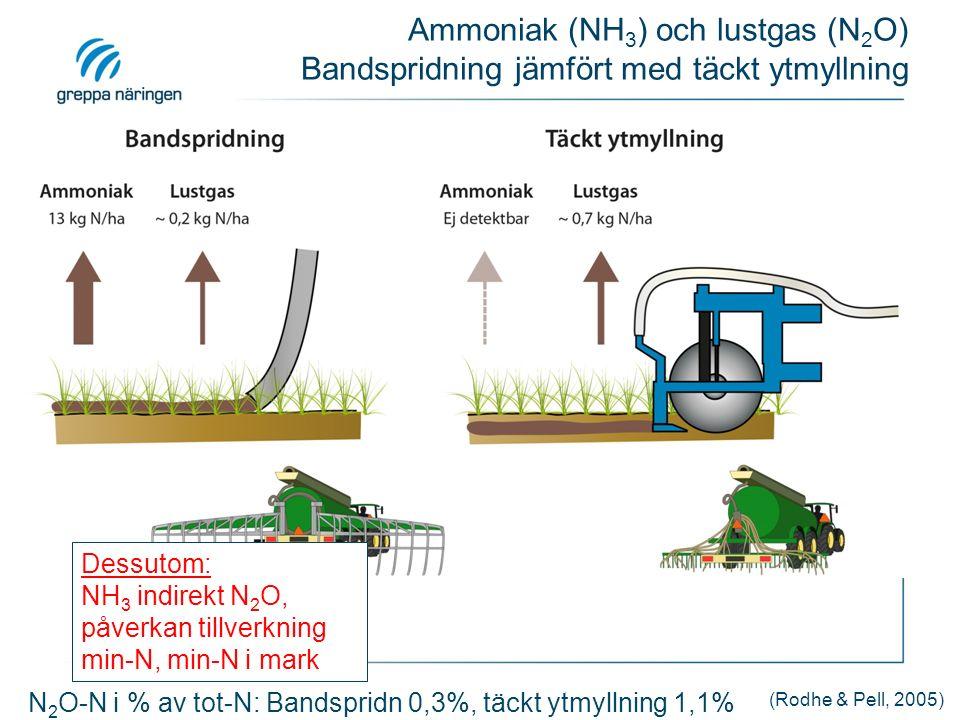 N 2 O-N i % av tot-N: Bandspridn 0,3%, täckt ytmyllning 1,1% Dessutom: NH 3 indirekt N 2 O, påverkan tillverkning min-N, min-N i mark Ammoniak (NH 3 ) och lustgas (N 2 O) Bandspridning jämfört med täckt ytmyllning (Rodhe & Pell, 2005)