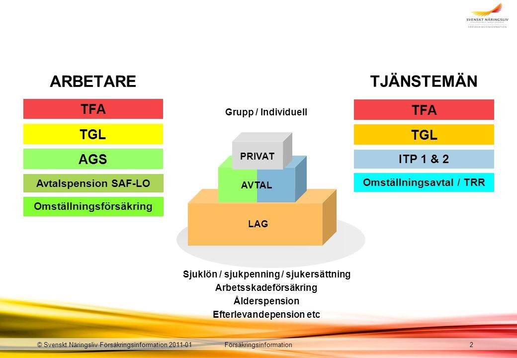 Försäkringsinformation© Svenskt Näringsliv Försäkringsinformation 2011-01 LAG AVTAL PRIVAT 2 Sjuklön / sjukpenning / sjukersättning Arbetsskadeförsäkring Ålderspension Efterlevandepension etc TJÄNSTEMÄN Avtalspension SAF-LO ARBETARE AGS TGL TFA Omställningsförsäkring ITP 1 & 2 TGL TFA Omställningsavtal / TRR Grupp / Individuell