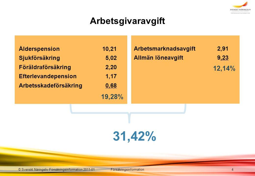 Försäkringsinformation© Svenskt Näringsliv Försäkringsinformation 2011-01 Arbetsgivaravgift Ålderspension 10,21 Sjukförsäkring 5,02 Föräldraförsäkring 2,20 Efterlevandepension 1,17 Arbetsskadeförsäkring 0,68 19,28% 31,42% 4 Arbetsmarknadsavgift 2,91 Allmän löneavgift 9,23 12,14%