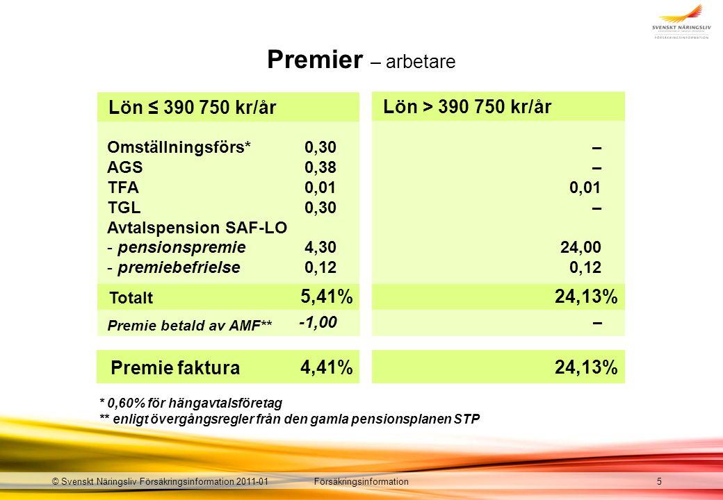 Försäkringsinformation© Svenskt Näringsliv Försäkringsinformation 2011-01 Premier – arbetare * 0,60% för hängavtalsföretag ** enligt övergångsregler från den gamla pensionsplanen STP 5 Totalt Omställningsförs* AGS TFA TGL Avtalspension SAF-LO - pensionspremie - premiebefrielse 0,30 0,38 0,01 0,30 4,30 0,12 5,41% – 0,01 – 24,00 0,12 24,13% Lön ≤ 390 750 kr/år Lön > 390 750 kr/år Premie betald av AMF** -1,00 4,41% 24,13% – Premie faktura