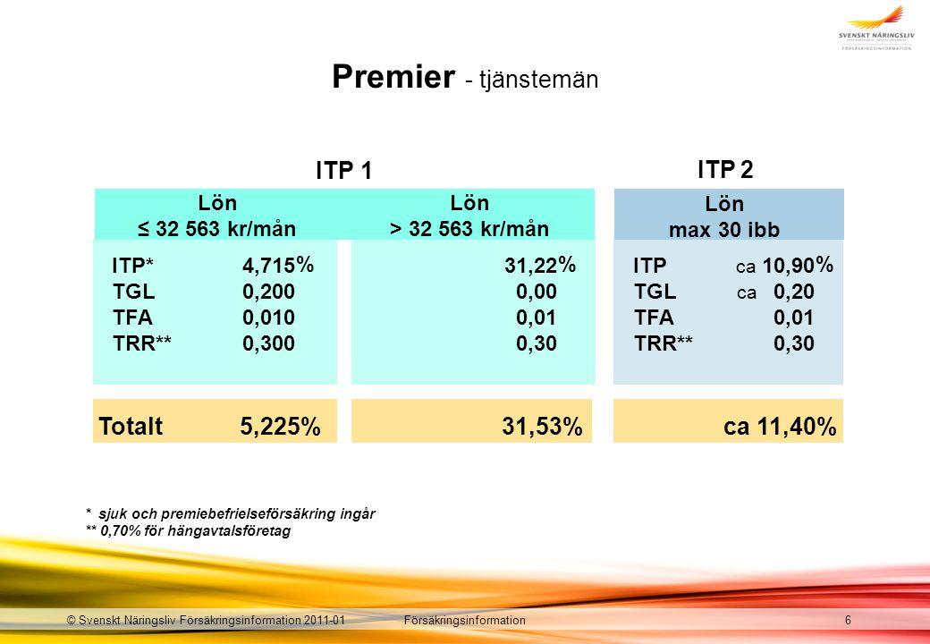 Försäkringsinformation Totalt Premier - tjänstemän ITP* TGL TFA TRR** 4,715 0,200 0,010 0,300 31,22 0,00 0,01 0,30 Lön max 30 ibb ITP TGL TFA TRR** ca 10,90 ca 0,20 0,01 0,30 ITP 2 * sjuk och premiebefrielseförsäkring ingår ** 0,70% för hängavtalsföretag © Svenskt Näringsliv Försäkringsinformation 2011-016 ITP 1 Lön ≤ 32 563 kr/mån Lön > 32 563 kr/mån 5,225% ca 11,40%31,53% %%