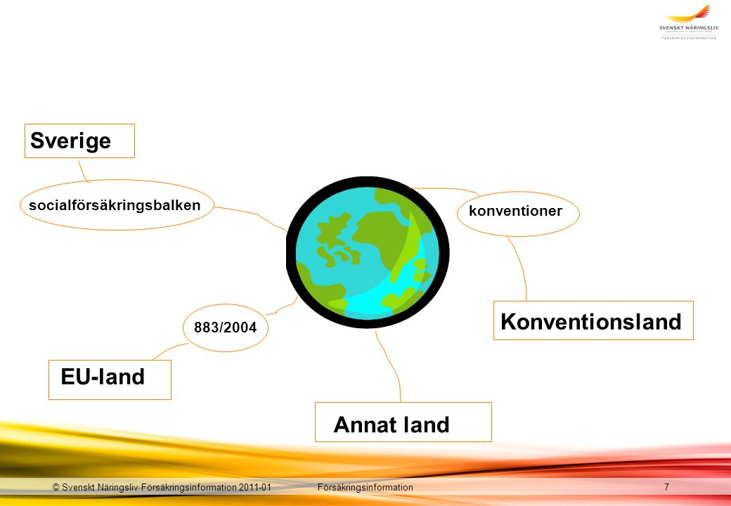 Försäkringsinformation socialförsäkringsbalken EU-land Annat land Konventionsland 883/2004 konventioner Sverige © Svenskt Näringsliv Försäkringsinformation 2011-017