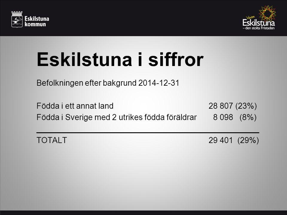 Eskilstuna i siffror Befolkningen efter bakgrund 2014-12-31 Födda i ett annat land 28 807 (23%) Födda i Sverige med 2 utrikes födda föräldrar 8 098 (8%) __________________________________________________ TOTALT29 401(29%)