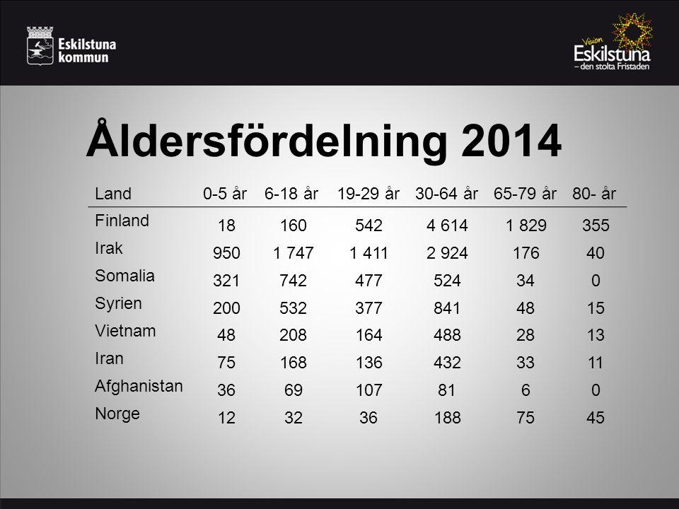 Åldersfördelning 2014 Land0-5 år6-18 år19-29 år30-64 år65-79 år80- år Finland 181605424 6141 829355 Irak 9501 7471 4112 92417640 Somalia 3217424775243