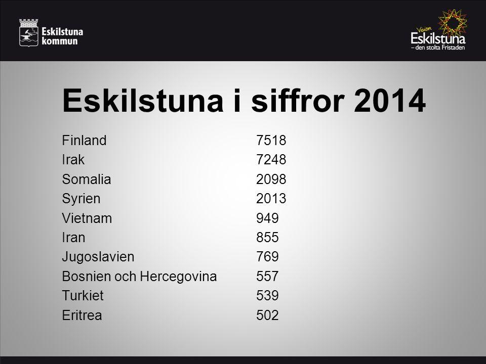 Eskilstuna i siffror 2014 Finland7518 Irak7248 Somalia2098 Syrien2013 Vietnam949 Iran855 Jugoslavien769 Bosnien och Hercegovina557 Turkiet539 Eritrea5